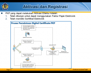 e-faktur pajak Aktivasi dan Registrasi